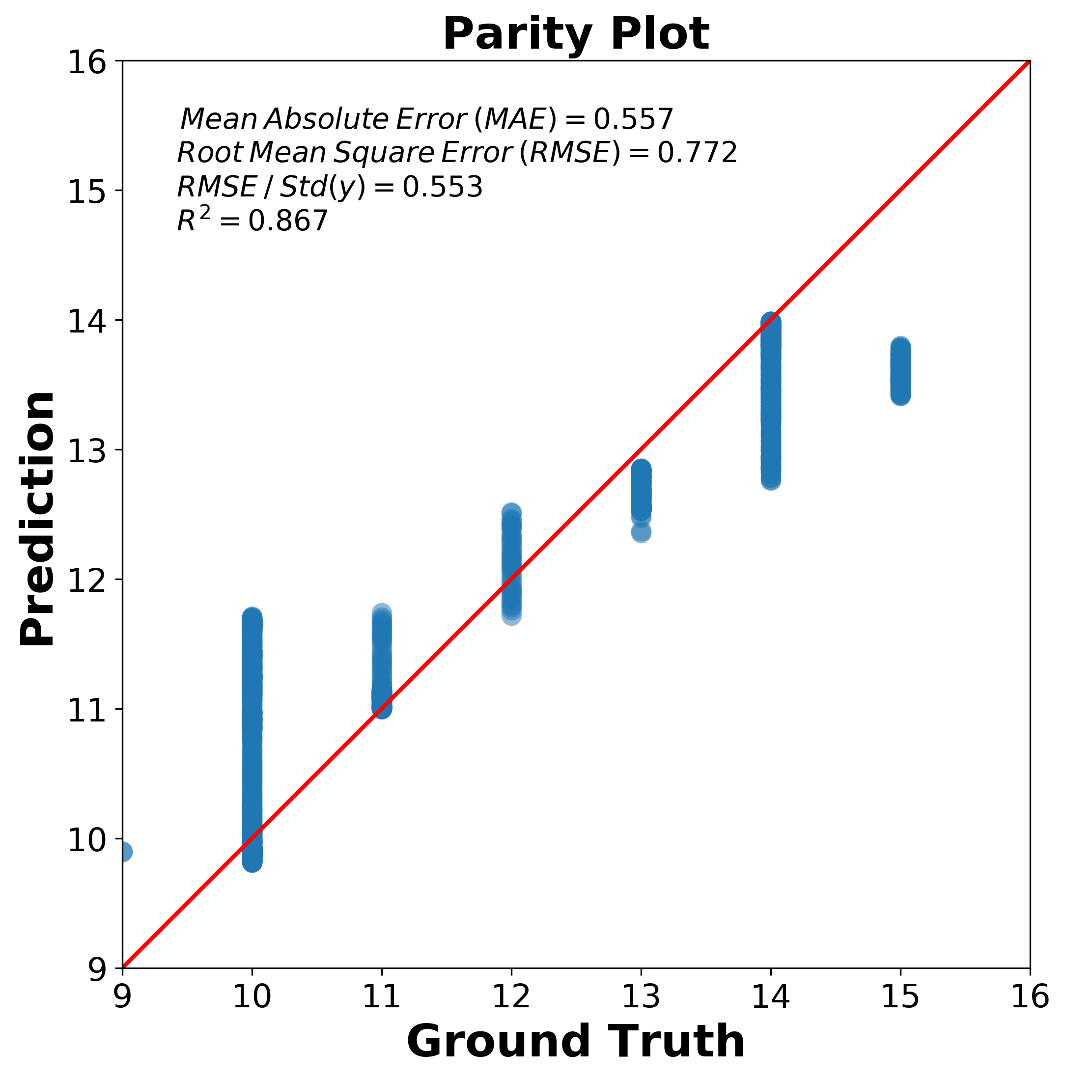 Parity Plot
